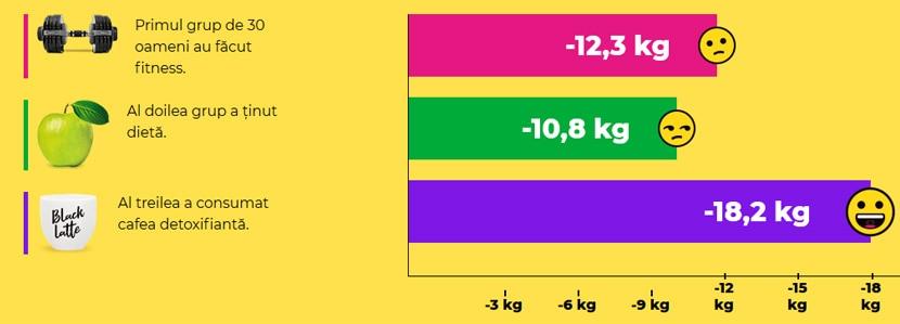 dieta yellow pareri)